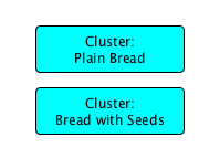 Bread Cluster