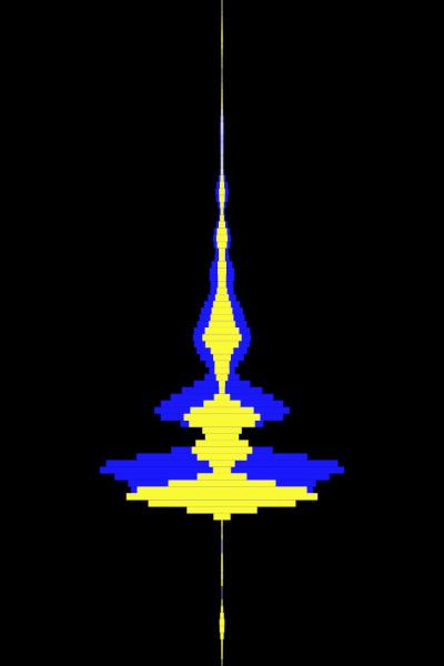 Linear visualisation